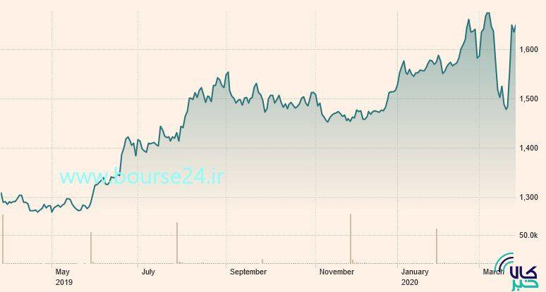 تغییرات قیمت هر اونس طلا در ۱۲ ماه اخیر