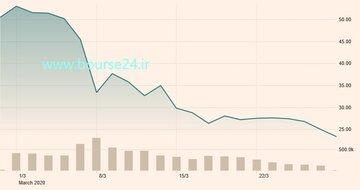 تغییرات قیمت هر بشکه نفت برنت در یکماه اخیر