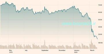 تغییرات قیمت هر بشکه نفت برنت در یک سال اخیر