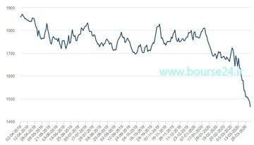 تغییرات قیمت هر تن آلومینیوم در 12 ماه اخیر در بورس فلزات لندن