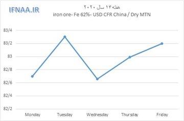 نگاهی به بازار جهانی سنگ آهن در هفته ای که گذشت