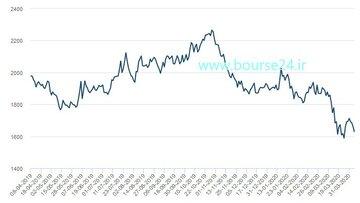 تغییرات قیمت هر تن سرب در ۱۲ ماه اخیر تا روز گذشته در بورس فلزات لندن