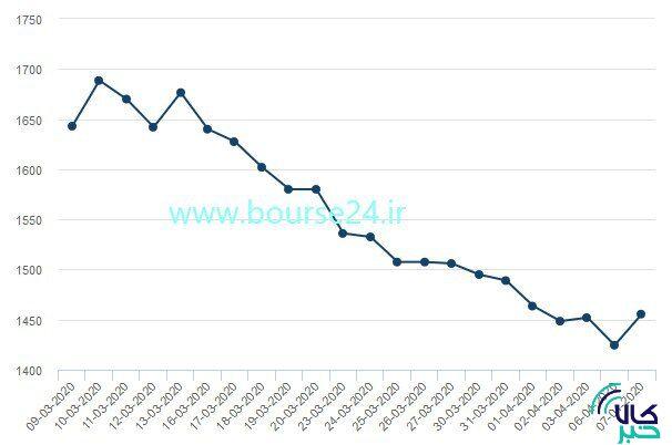 تغییرات قیمت هر تن آلومینیوم در یک ماه اخیر تا روز گذشته در بورس فلزات لندن