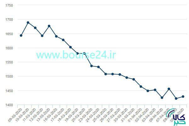 تغییرات قیمت هر تن آلومینیوم در یک ماه اخیر در بورس فلزات لندن
