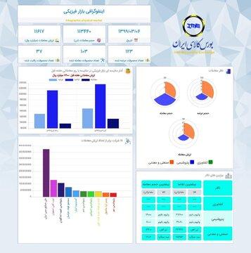 اینفوگرافیک ۶ خرداد ماه