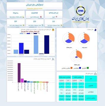 اینفوگرافیک ۷ خرداد ماه