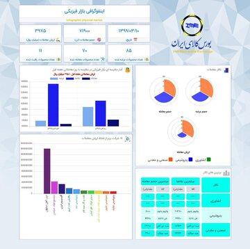 اینفوگرافیک ۱۰ خرداد ماه