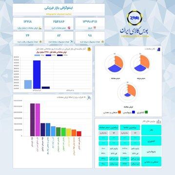 اینفوگرافیک ۱۱ خردادماه