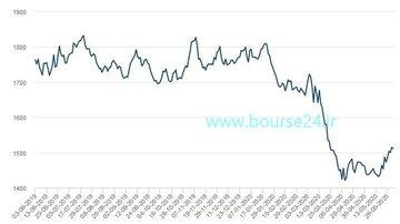 تغییرات قیمت هر تن آلومینیوم در ۱۲ ماه اخیر در بورس فلزات لندن