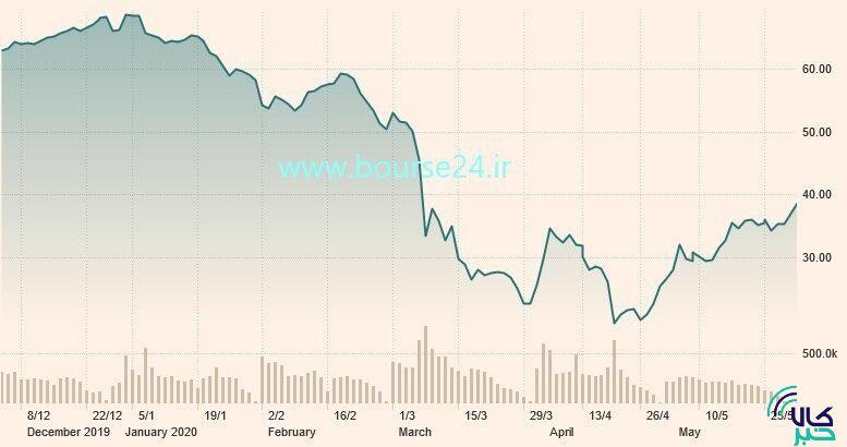 تغییرات قیمت هر بشکه نفت برنت در شش ماه اخیر