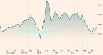 تغییرات شاخص دلار در شش ماه اخیر