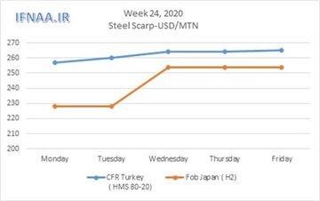 نگاهی به بازار جهانی قراضه در هفته ای که گذشت
