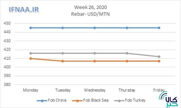 نگاهی به بازار جهانی میلگرد در هفته ای که گذشت