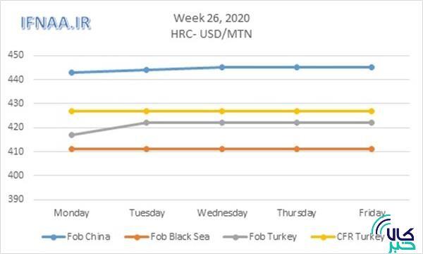 نگاهی به بازار جهانی ورق گرم در هفته ای که گذشت