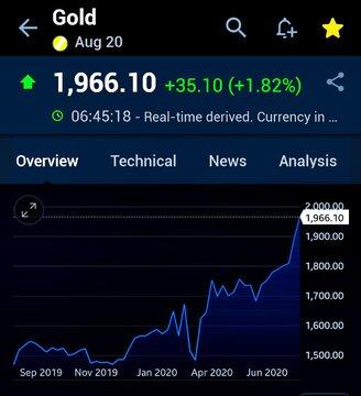 طلا باز هم رکورد زد