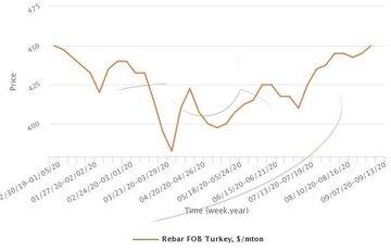 ادامه روند افزایش قیمت میلگرد در ترکیه