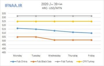 نگاهی به بازارهای جهانی ورق گرم در هفته ای که گذشت