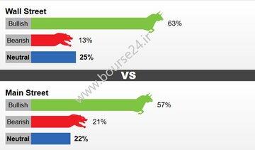 آخرین نتیجه نظرسنجیکیتکودرباره تغییرات قیمتی طلا