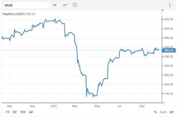 تغییرات قیمت نفتا در یک سال گذشته