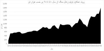 عملکرد تولید زغال سنگ ایران از سال ۵۷ تا ۹۸