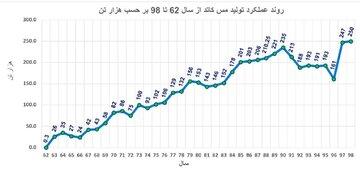 روند عملکرد تولید مس کاتد از سال ۶۲ تا ۹۸