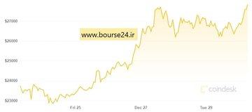 تغییرات قیمت بیت کوین در یک هفته اخیر