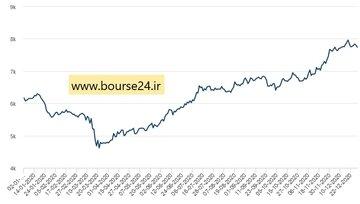 تغییرات قیمت مس در سال گذشته میلادی در بورس فلزات لندن
