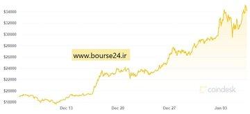تغییرات قیمت بیت کوین در یک ماه گذشته