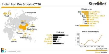 بررسی روند صادرات سنگ آهن هند در سال ۲۰۲۰