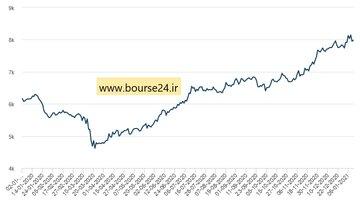 تغییرات قیمت مس از ابتدای سال گذشته میلادی در بورس فلزات لندن