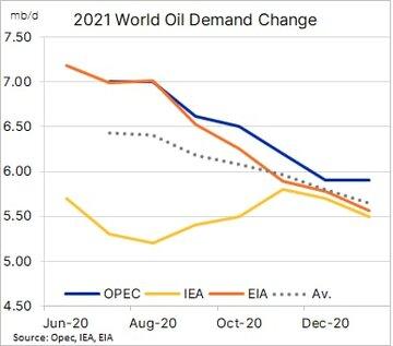 تغییرات تقاضای نفت جهان در سال ۲۰۲۱