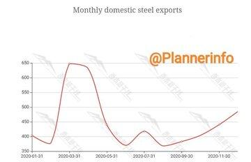 روند صادرات فولاد چین در سال ۲۰۲۰