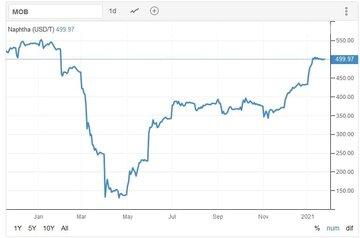 معاملات نفتا با ۴۹۹ دلار ادامه یافت