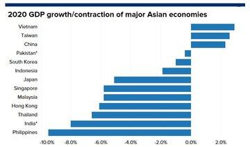 عملکرد اقتصادهای آسیایی در سال گذشته میلادی