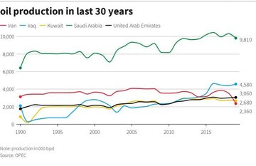 نمودار تولید نفت ایران، عربستان، عراق، کویت و امارات در ٣٠ سال گذشته