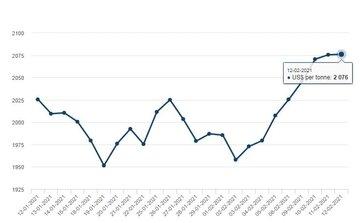 نمودار تغییرات قیمت آلومینیوم در بورس فلزات لندن در یک ماهه اخیر