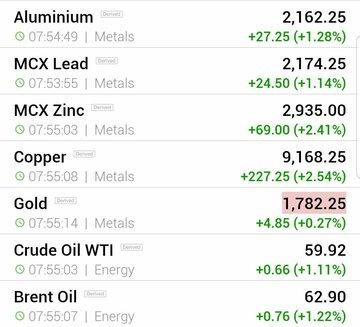 قیمت جهانی فلزات اساسی و نفت (دوشنبه ۴ اسفند ماه)