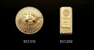پیشی گرفتن قیمت بیت کوین از قیمت شمش طلا یک کیلویی