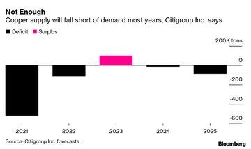 کسری عرضه جهانی مس در سال ۲۰۲۱ و ۲۰۲۲