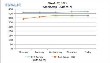 نگاهی به بازارهای جهانی قراضه در هفته ای که گذشت