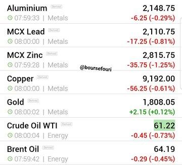 قیمت جهانی فلزات اساسی و نفت (چهارشنبه ۶ اسفند ماه)