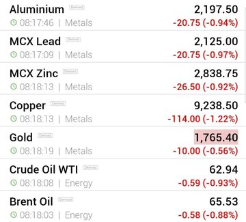 قیمت جهانی فلزات اساسی و نفت (جمعه ۸ اسفند ماه)