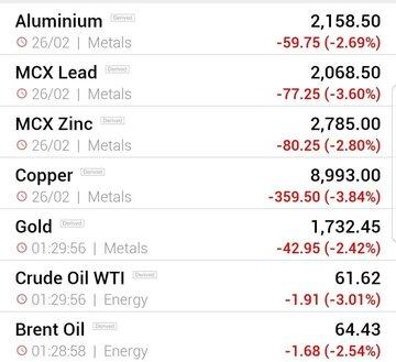 قیمت جهانی فلزات اساسی و نفت (شنبه ۹ اسفند ماه)