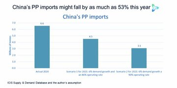 پیشبینی سقوط ۵۳ درصدی واردات پلیپروپیلن چین در سال ۲۰۲۱