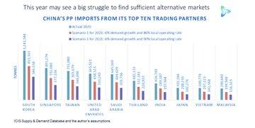 واردات پلی پروپیلن چین از ۱۰ شریک برتر تجاری