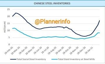 موجودی انبارهای فولاد چین