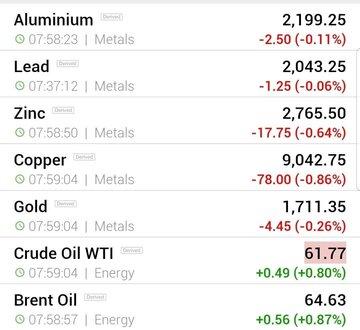قیمت جهانی فلزات اساسی و نفت (پنج شنبه ۱۴ اسفند ماه)