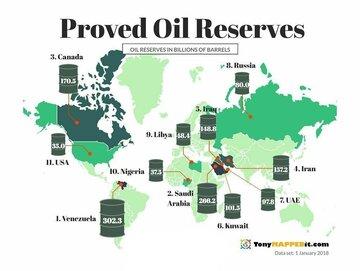 رتبه چهارم ایران در ذخایر نفتی