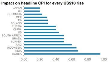 تاثیر هر ۱۰ دلار افزایش قیمت نفت بر روی تورم کشورهای مختلف