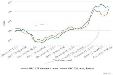 تغییرات قیمت ورق گرم ویتنام و هند
